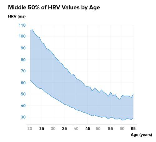 Die HRV im Durchschnitt nach Alter