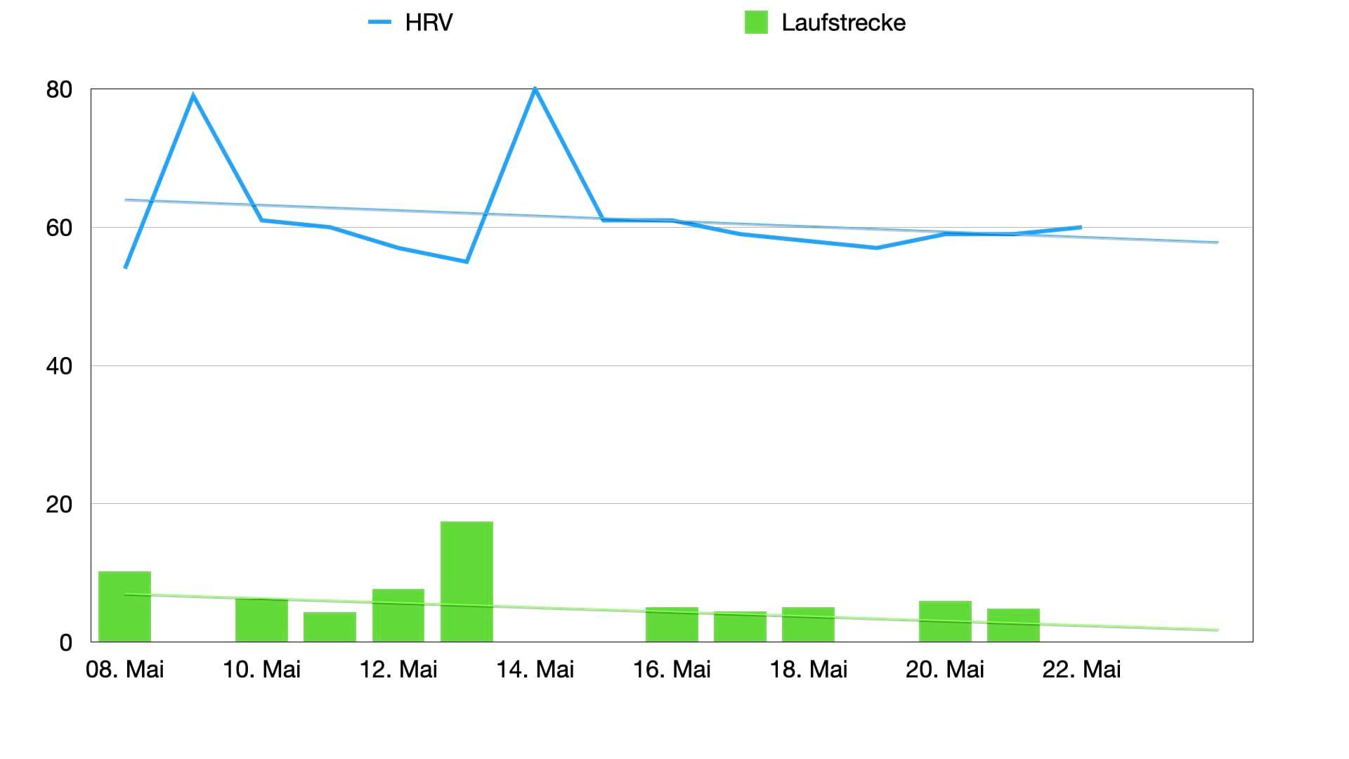 Die HRV anhand von Elite HRV im Vergleich zur Laufleistung pro Tag in Kilometern